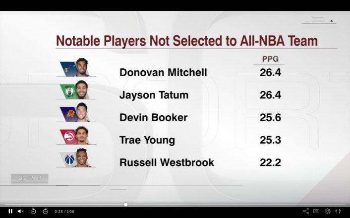 Image: All-NBA Snub Costs Donovan Mitchell and Jayson Tatum $33 Million Each Image #2